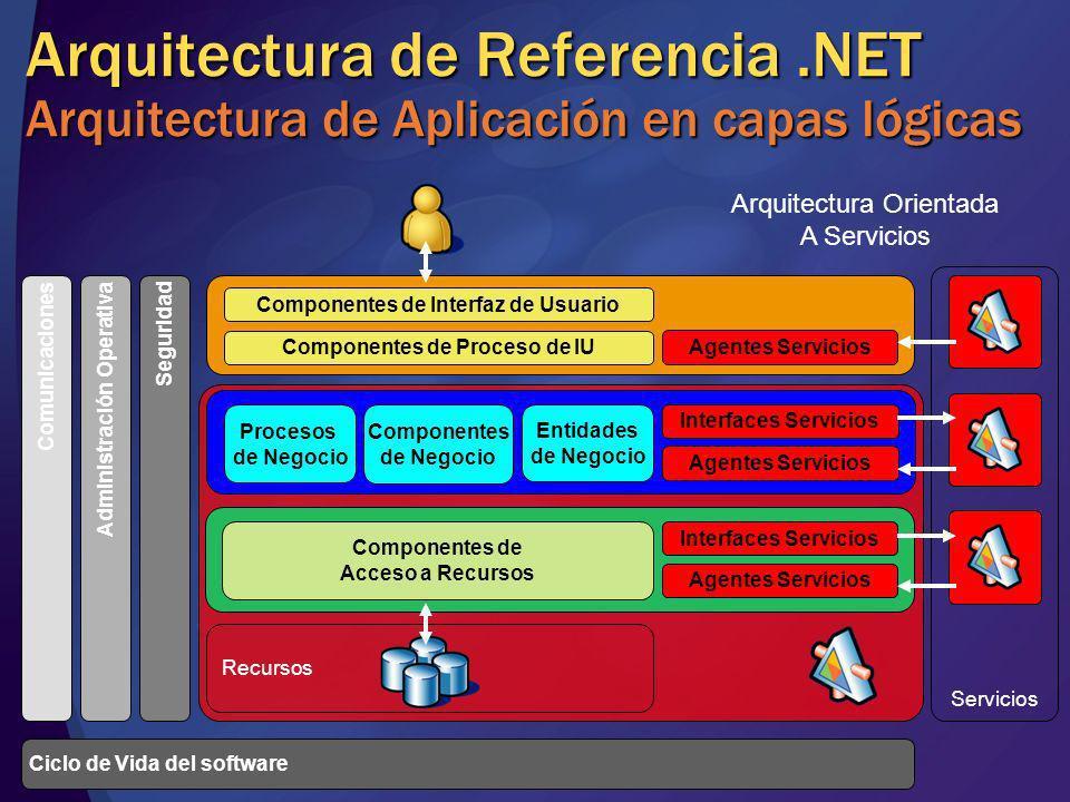Arquitectura de Referencia.NET Arquitectura de Aplicación en capas lógicas Servicios Recursos Componentes de Interfaz de Usuario Componentes de Proces