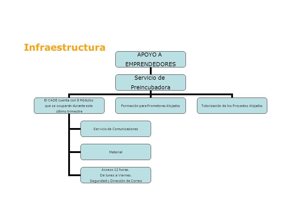 Infraestructura APOYO A EMPRENDEDORES Servicio de Preincubadora El CADE cuenta con 8 Módulos que se ocuparán durante este último trimestre Servicio de
