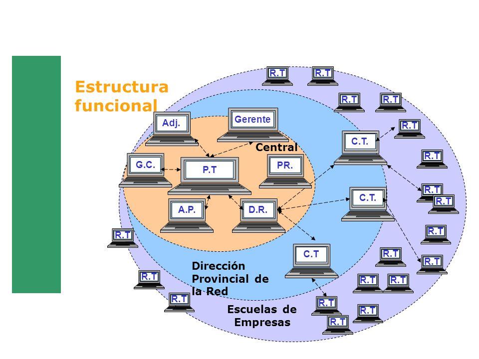 Estructura funcional P.T A.P.A.P.D.R. Adj. Gerente C.T. C.T Central Dirección Provincial de la Red Escuelas de Empresas R.T G.C.PR. R.T