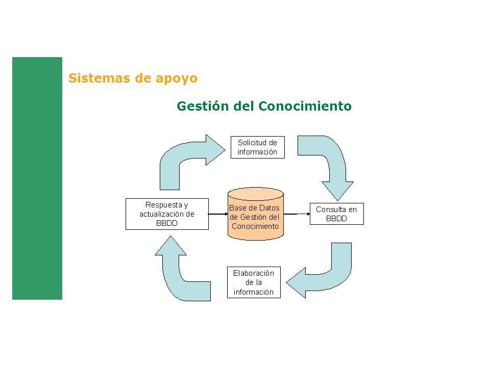 Gestión del Conocimiento Sistemas de apoyo