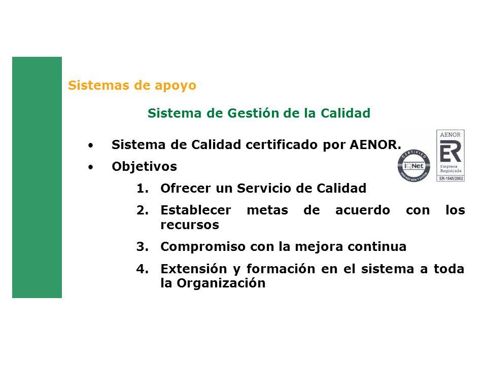Sistema de Gestión de la Calidad Sistemas de apoyo Sistema de Calidad certificado por AENOR. Objetivos 1.Ofrecer un Servicio de Calidad 2.Establecer m
