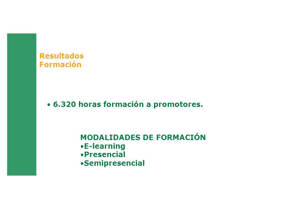 Resultados Formación 6.320 horas formación a promotores. MODALIDADES DE FORMACIÓN E-learning Presencial Semipresencial