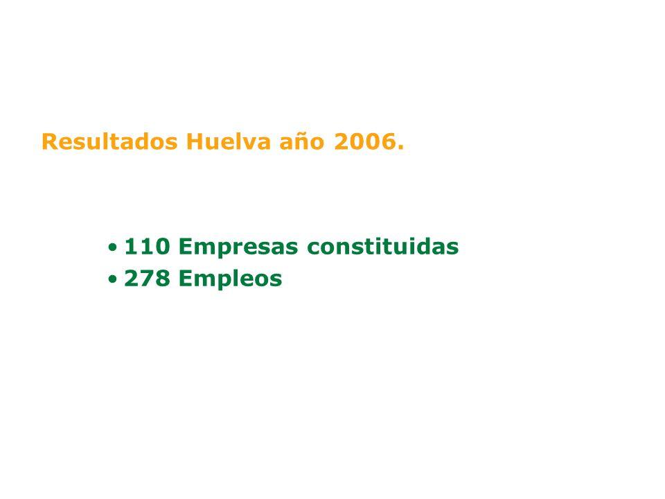 Resultados Huelva año 2006. 110 Empresas constituidas 278 Empleos