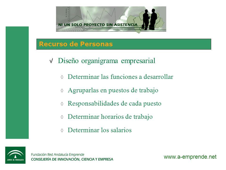 www.a-emprende.net Recurso de Personas Diseño organigrama empresarial Determinar las funciones a desarrollar Agruparlas en puestos de trabajo Responsa