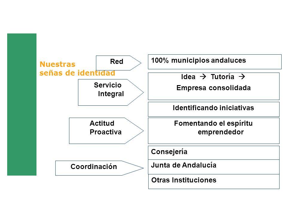 Nuestras señas de identidad Idea Tutoría Empresa consolidada 100% municipios andaluces Red Servicio Integral Actitud Proactiva Identificando iniciativ
