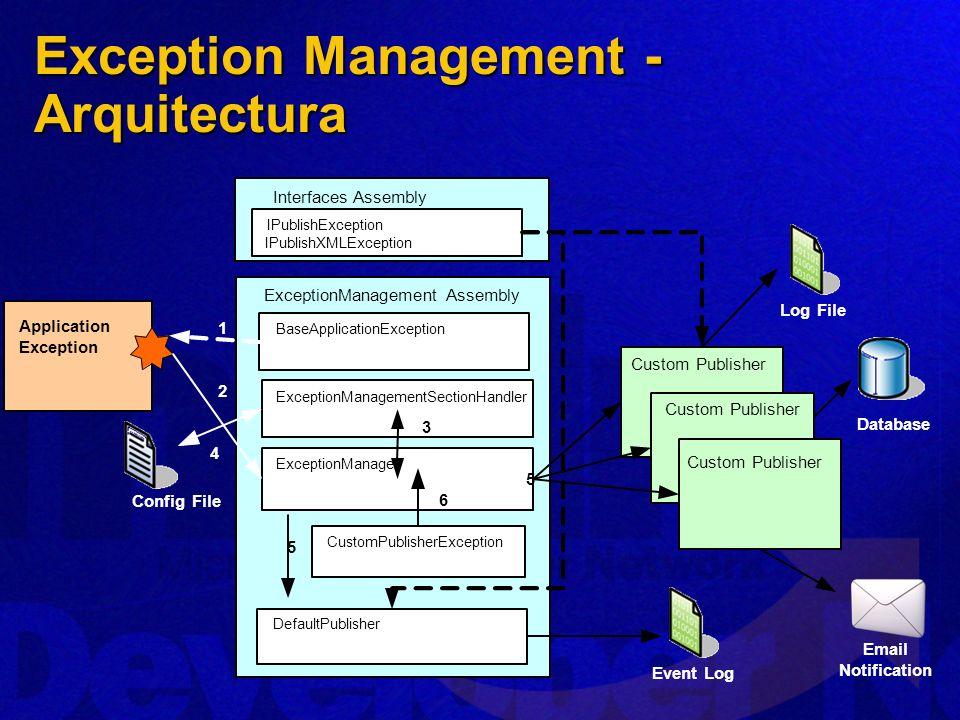 Exception Management - Arquitectura Database Config File Application Exception ExceptionManagement Assembly ExceptionManager BaseApplicationException