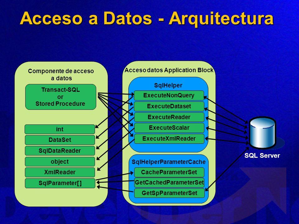 Acceso a Datos - Arquitectura Acceso datos Application Block Componente de acceso a datos SQL Server SqlHelper ExecuteNonQuery SqlHelperParameterCache
