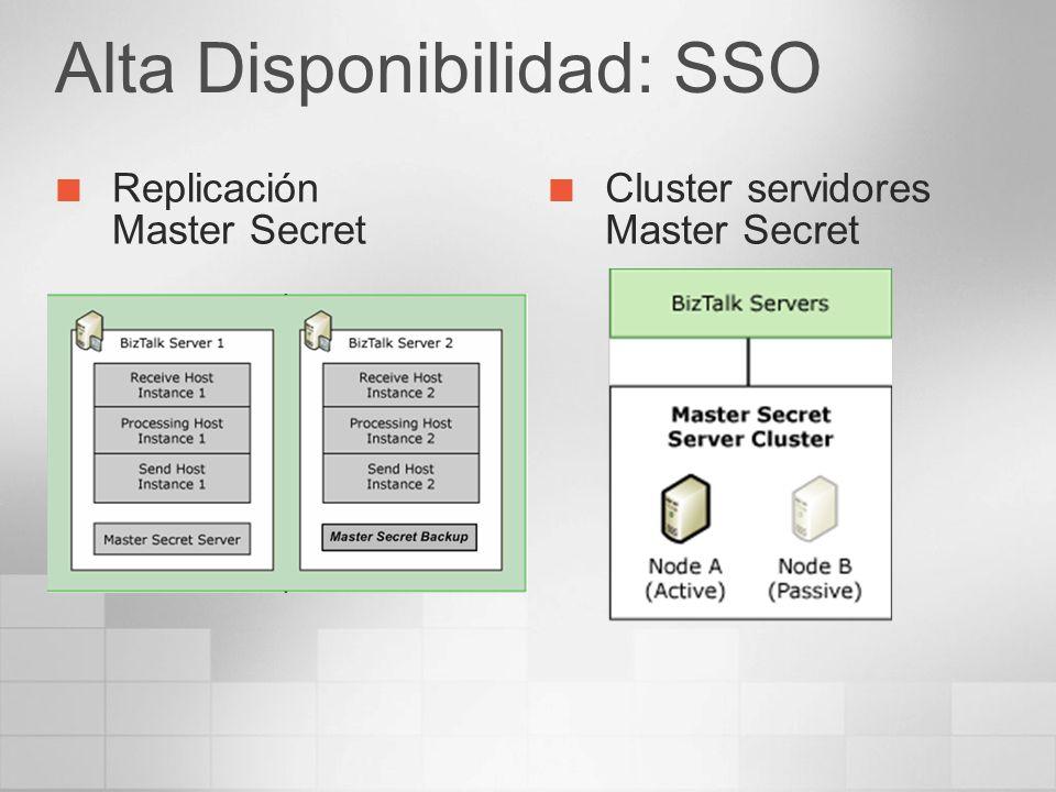 Alta Disponibilidad: SSO Replicación Master Secret Cluster servidores Master Secret