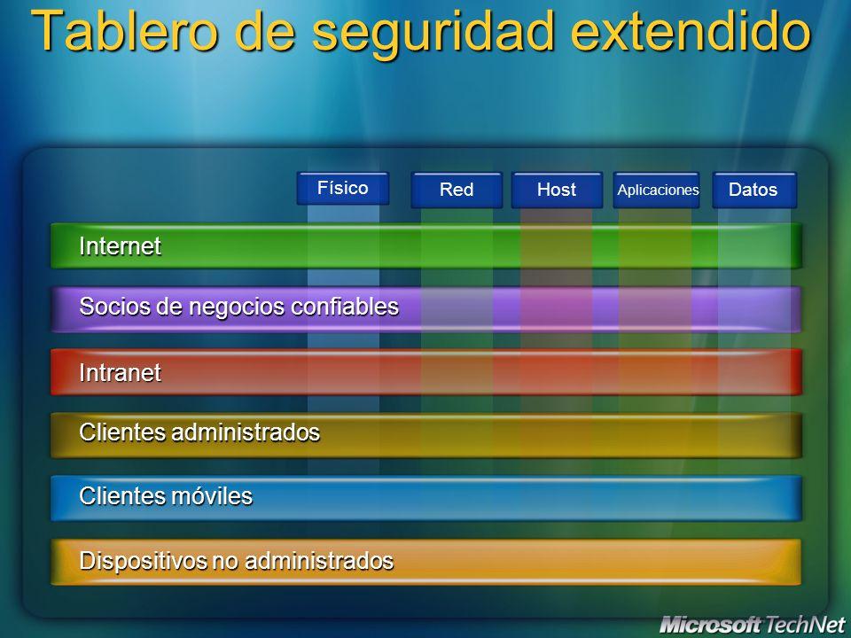Físico Tablero de seguridad extendido Internet Socios de negocios confiables Intranet Clientes administrados Clientes móviles Dispositivos no administ