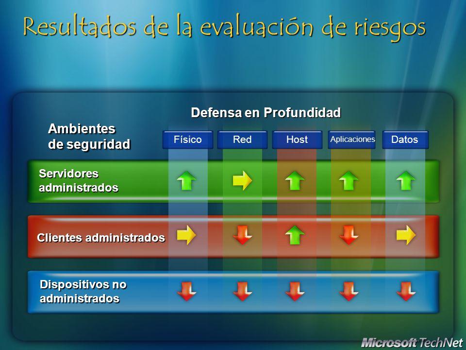 Resultados de la evaluación de riesgos Ambientes de seguridad Dispositivos no administrados Clientes administrados Servidores administrados FísicoRedH