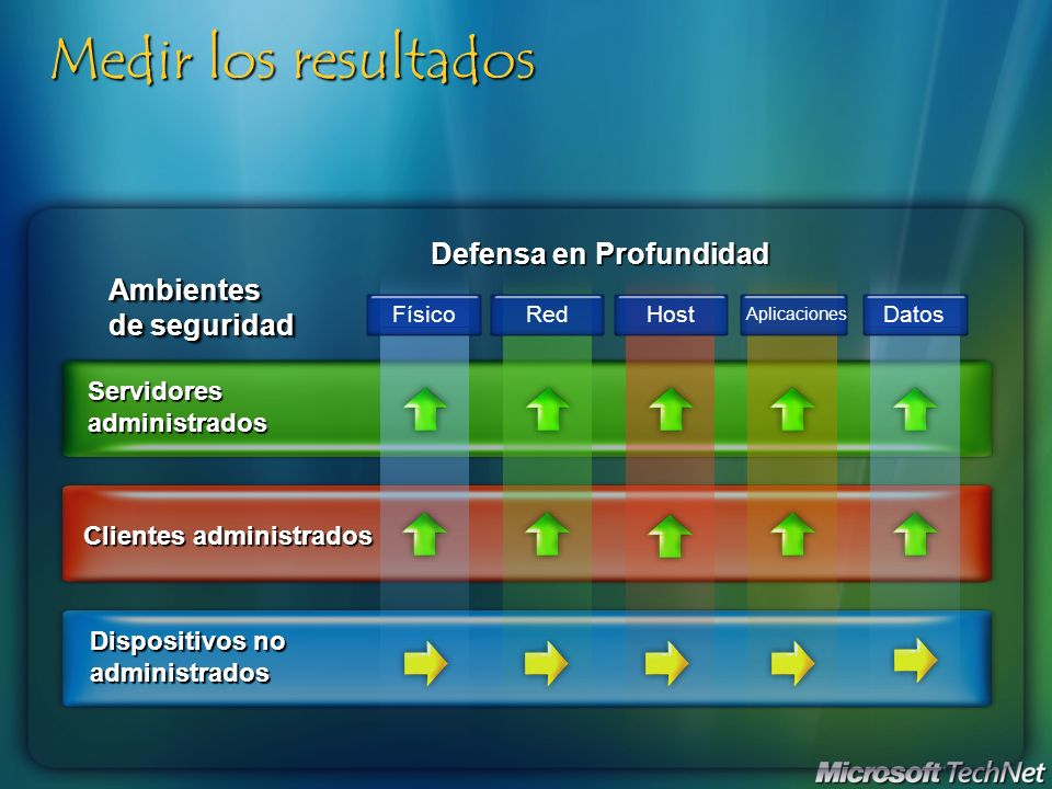 Medir los resultados Ambientes de seguridad Dispositivos no administrados Clientes administrados Servidores administrados FísicoRedHost Aplicaciones D
