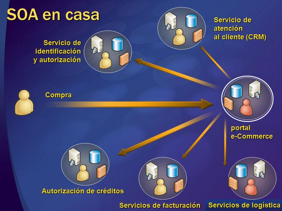 Los retos para el desarrollo Un servicio no es una función remota Es más parecido a una llamada a una URL Se comporta como un sistema de colas de mensajes El contrato es ley (aún más que ahora) El flujo es más explícito La asincronía es la norma Transacciones por caducidad, anulación y compensación No hay instancias, o si WSWSWS WSWSWS Bus
