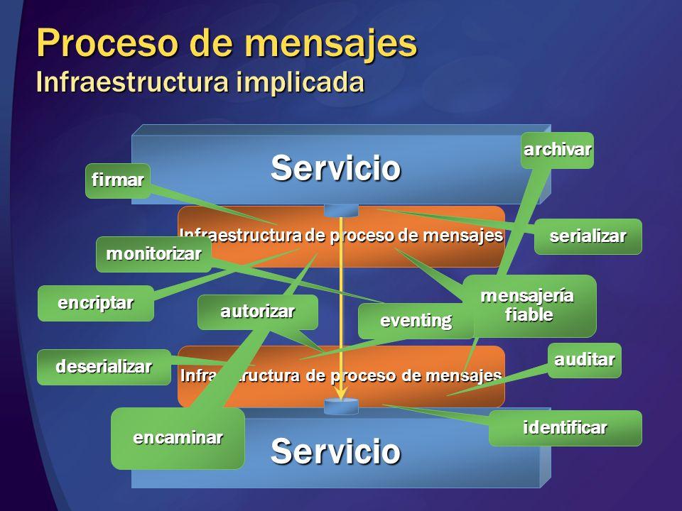 Compra portale-Commerce Servicio de atención al cliente (CRM) Servicios de logística Servicio de identificación y autorización Autorización de créditos Servicios de facturación SOA en casa