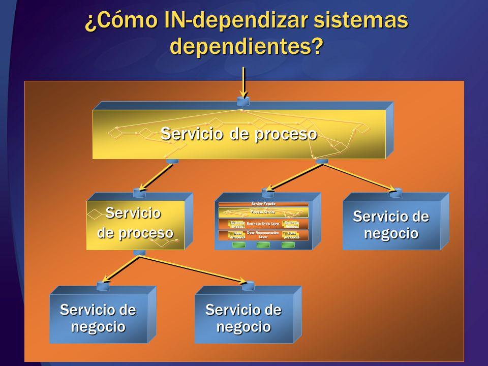 Proceso de mensajes Infraestructura implicada Infraestructura de proceso de mensajes Servicio Servicio serializar encriptar firmar deserializar identificar auditar archivar mensajeríafiable eventing monitorizar encaminar autorizar