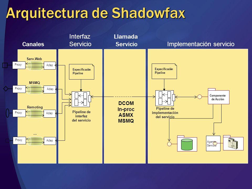 Arquitectura recurrente Componente negocio Canales Filtros de intercepción y entrega Llamada a operación de negocio