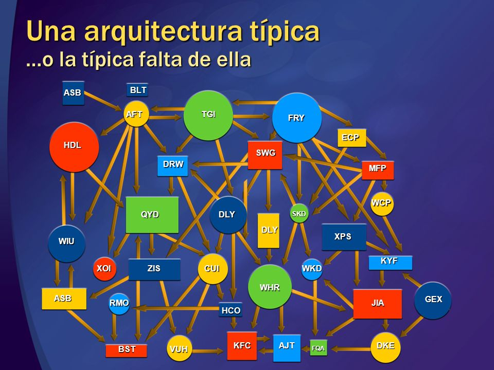 Categorías de Servicios Clientes y Agentes ServiciosEntidad ServiciosActividad ServiciosProceso BBDD BBDD Componente Partner Host Servicios Infraestructura