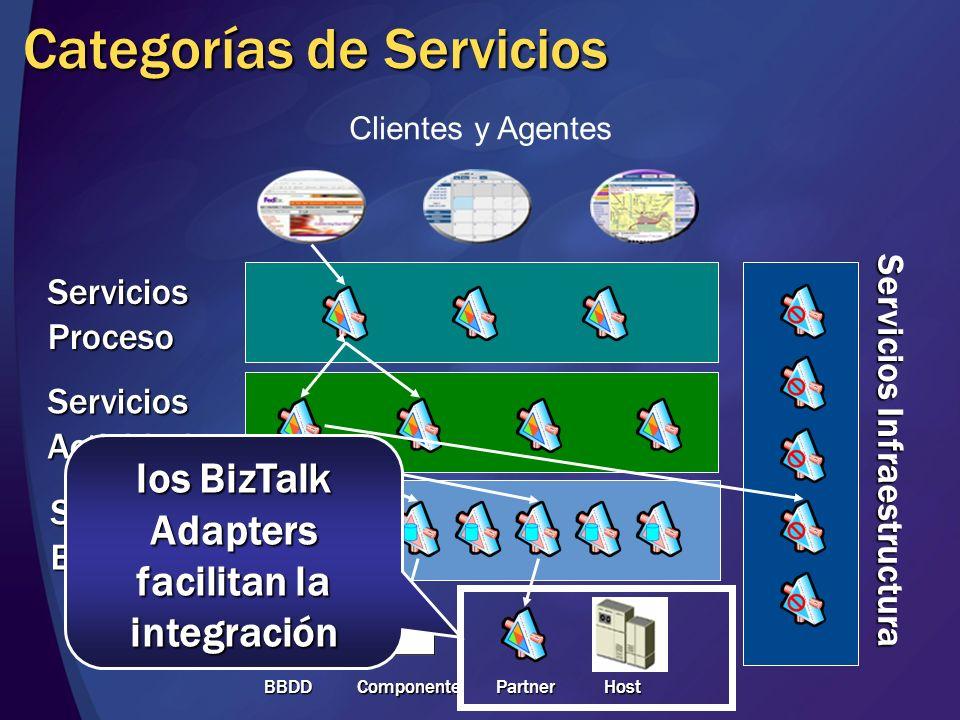 Categorías de Servicios Clientes y Agentes ServiciosEntidad ServiciosActividad ServiciosProceso BBDD BBDD Componente Partner Host Servicios Infraestructura Los Servicios de Proceso representan procesos de negocio de larga duración, quizá con flujos complejos e interacción con usuarios