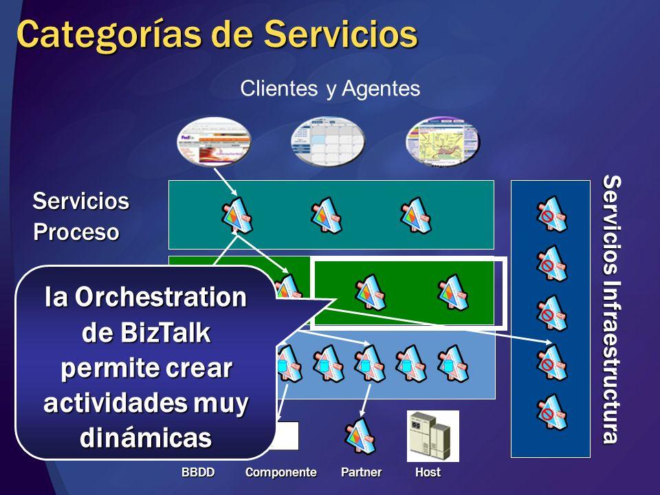 Categorías de Servicios Clientes y Agentes ServiciosEntidad ServiciosActividad ServiciosProceso BBDD BBDD Componente Partner Host Servicios Infraestructura los BizTalk Adapters facilitan la integración