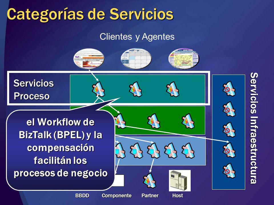 Categorías de Servicios Clientes y Agentes ServiciosEntidad ServiciosActividad ServiciosProceso BBDD BBDD Componente Partner Host Servicios Infraestructura la Orchestration de BizTalk permite crear actividades muy dinámicas