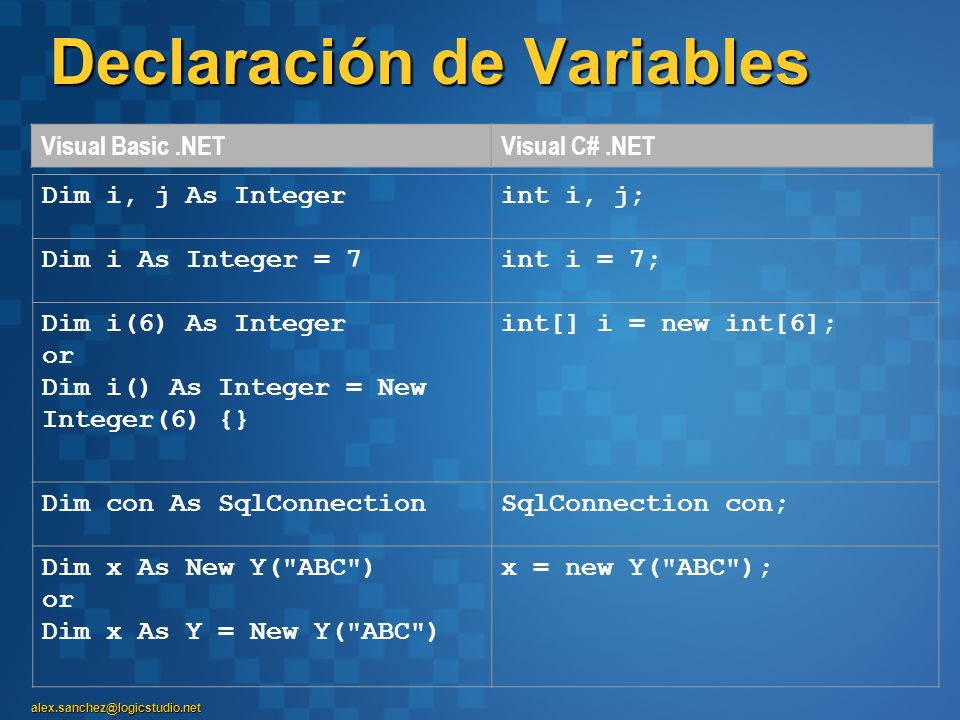 alex.sanchez@logicstudio.net Declaración de Variables Visual Basic.NETVisual C#.NET Dim i, j As Integerint i, j; Dim i As Integer = 7int i = 7; Dim i(