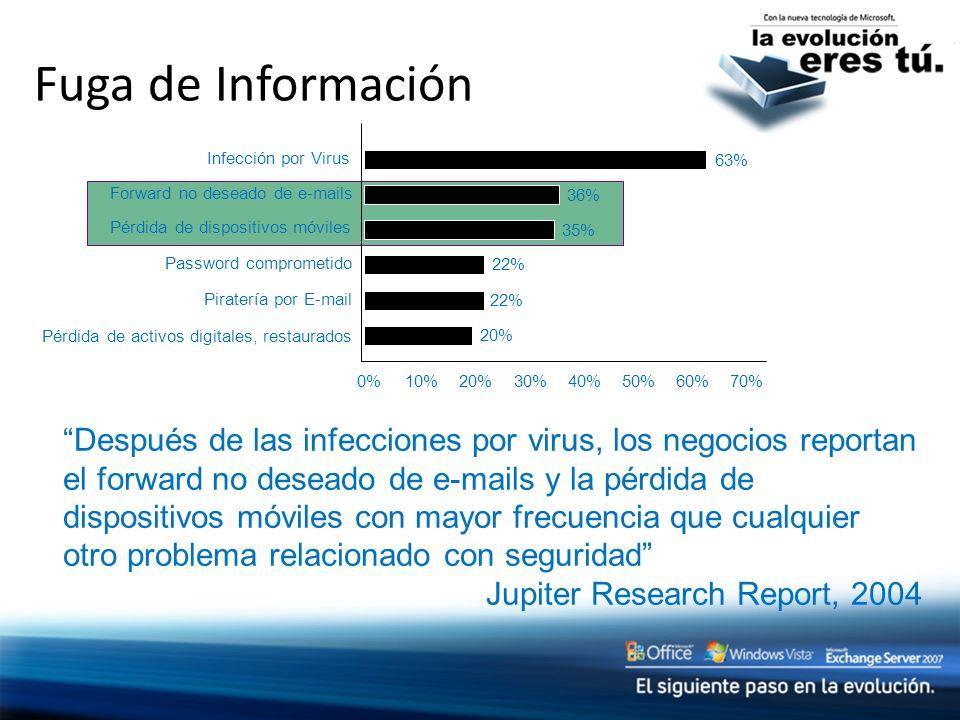 Fuga de Información Después de las infecciones por virus, los negocios reportan el forward no deseado de e-mails y la pérdida de dispositivos móviles