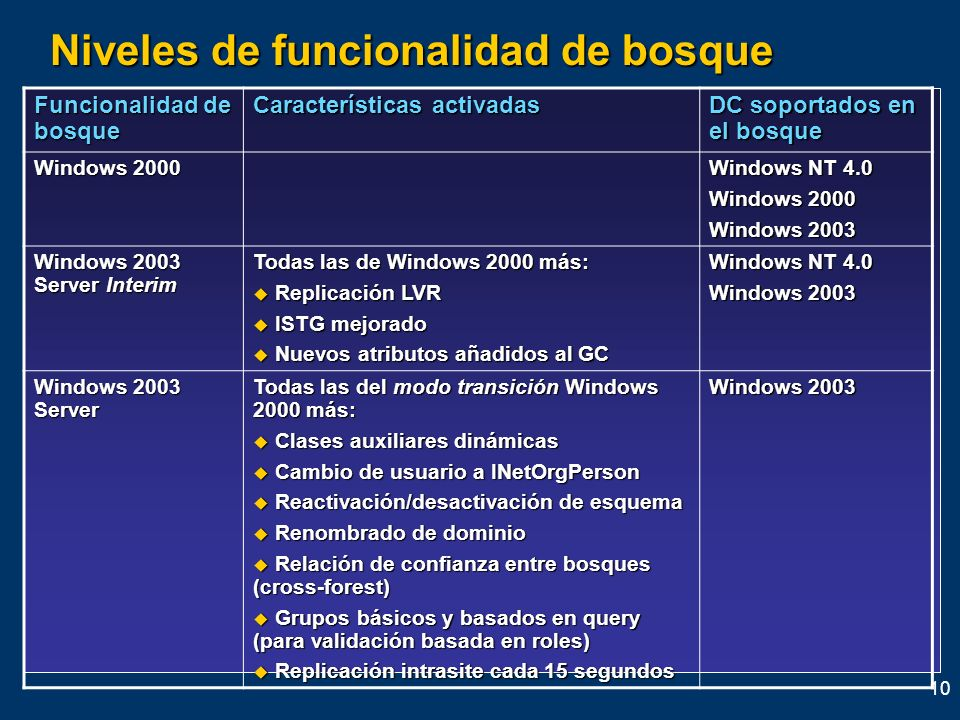 10 Niveles de funcionalidad de bosque Funcionalidad de bosque Características activadas DC soportados en el bosque Windows 2000 Windows NT 4.0 Windows
