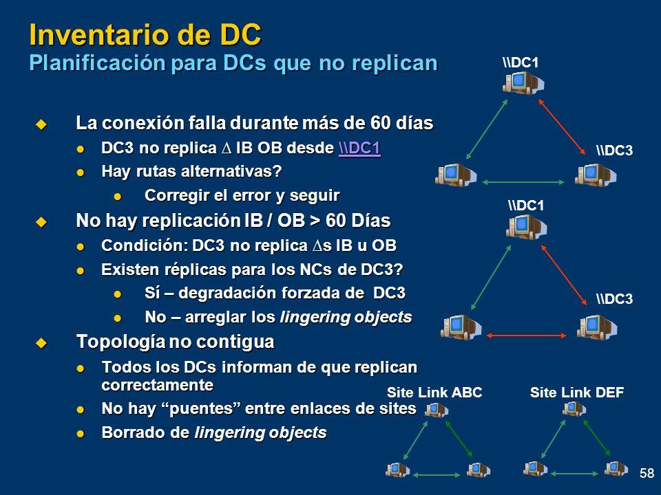 58 Inventario de DC Planificación para DCs que no replican La conexión falla durante más de 60 días La conexión falla durante más de 60 días DC3 no re