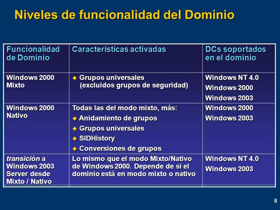 8 Niveles de funcionalidad del Dominio Funcionalidad de Dominio Características activadas DCs soportados en el dominio Windows 2000 Mixto Grupos unive