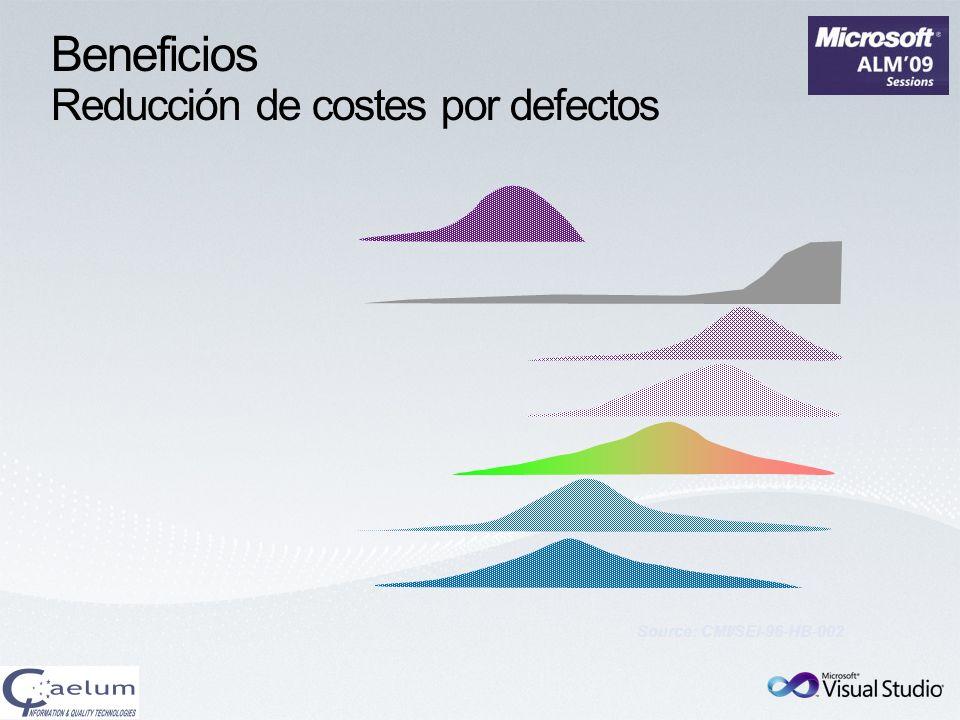 Beneficios Reducción de costes por defectos Source: CMI/SEI-96-HB-002