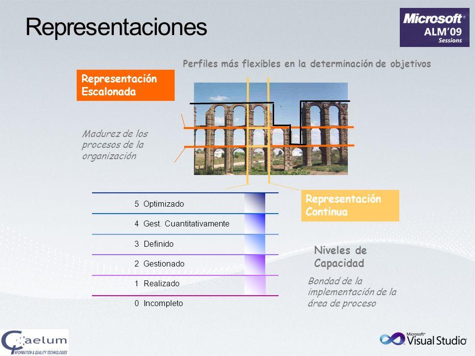 Representaciones Madurez de los procesos de la organización Perfiles más flexibles en la determinación de objetivos Representación Escalonada 5 Optimi
