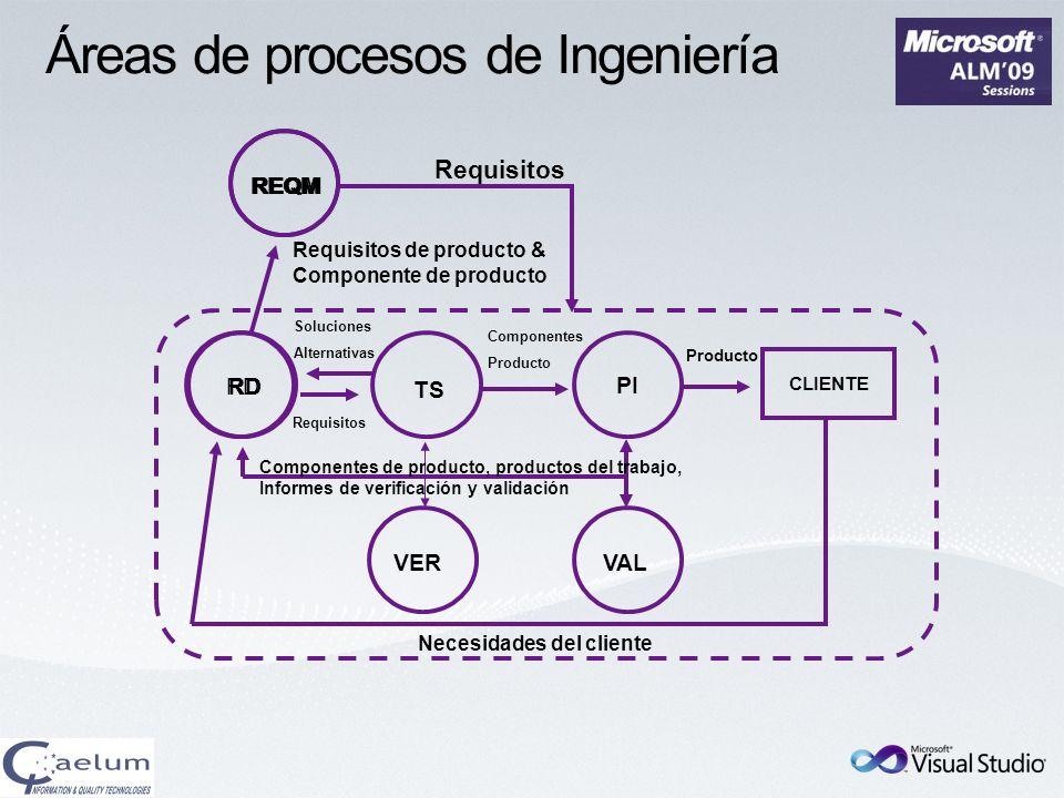 Áreas de procesos de Ingeniería VER RD PI VAL CLIENTE TS REQM Requisitos Necesidades del cliente Requisitos de producto & Componente de producto Compo