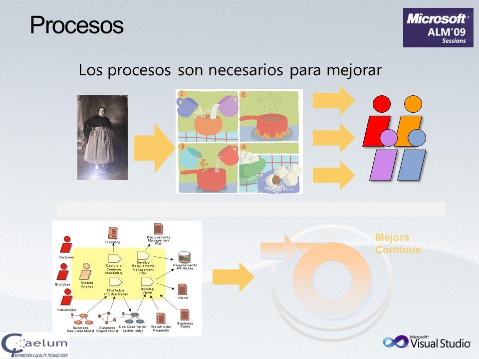 Procesos Los procesos son necesarios para mejorar Mejora Continua