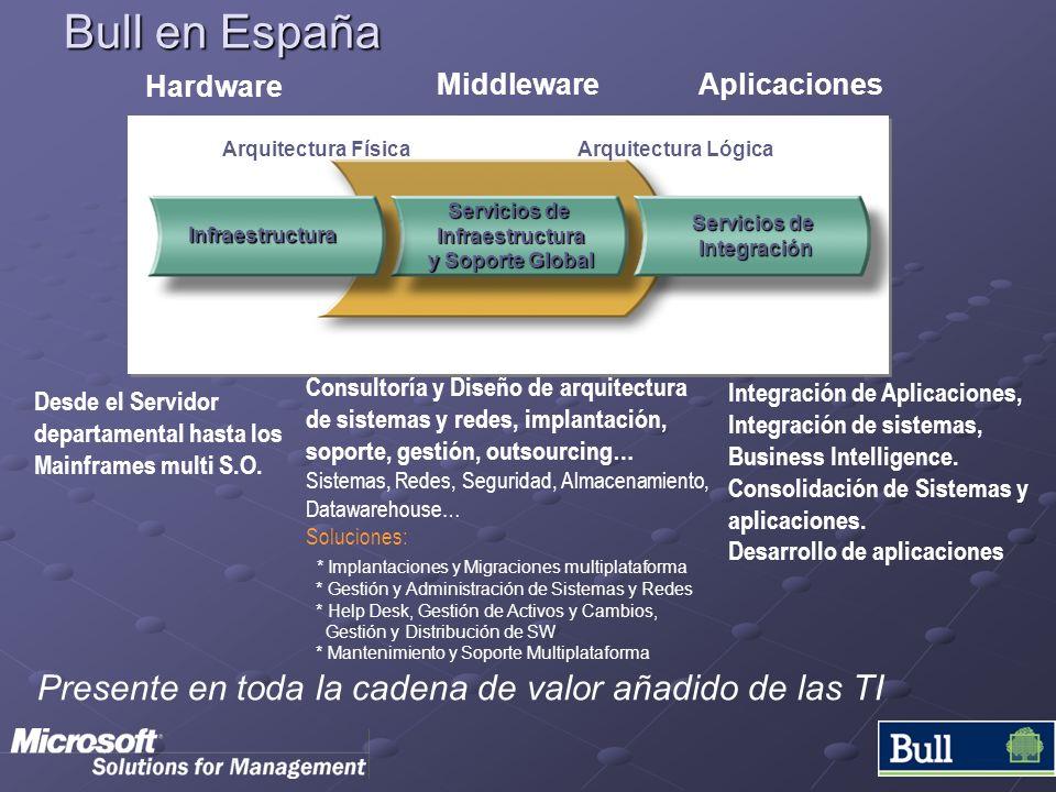 Bull en España Desde el Servidor departamental hasta los Mainframes multi S.O. Consultoría y Diseño de arquitectura de sistemas y redes, implantación,