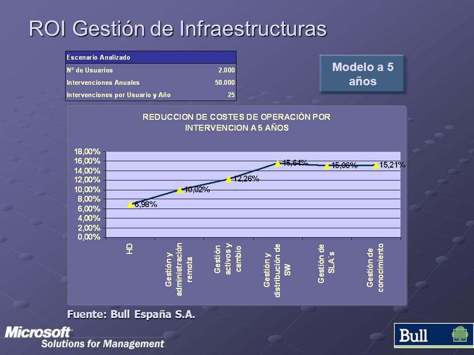 ROI Gestión de Infraestructuras Modelo a 5 años Fuente: Bull España S.A.