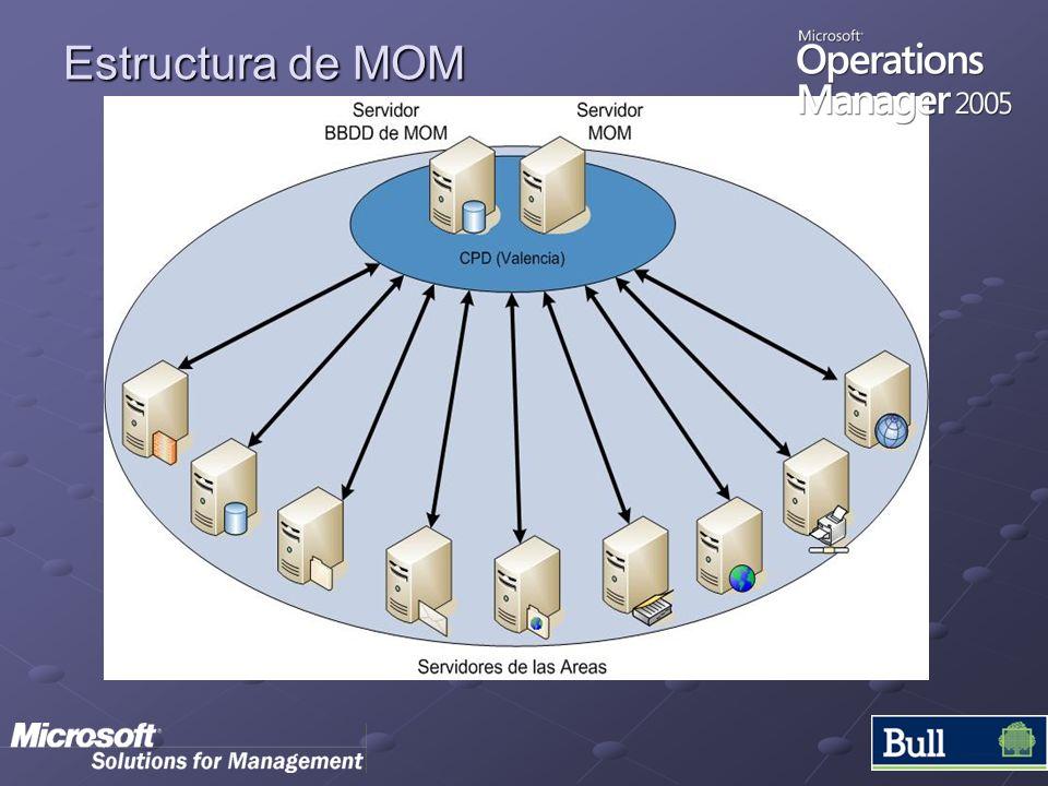 Estructura de MOM