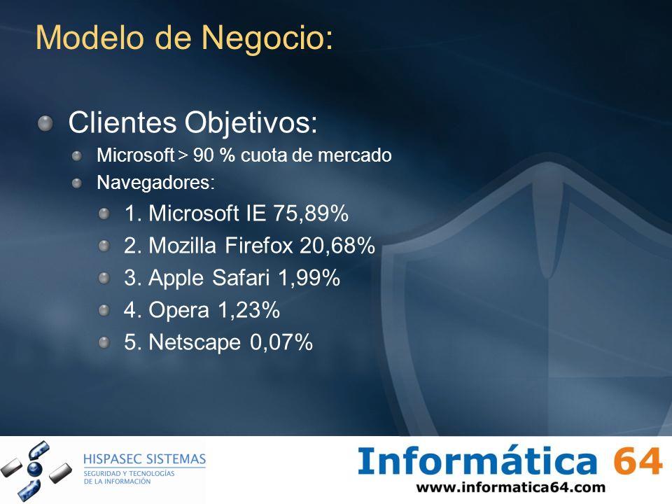 Modelo de Negocio: Clientes Objetivos: Microsoft > 90 % cuota de mercado Navegadores: 1. Microsoft IE 75,89% 2. Mozilla Firefox 20,68% 3. Apple Safari