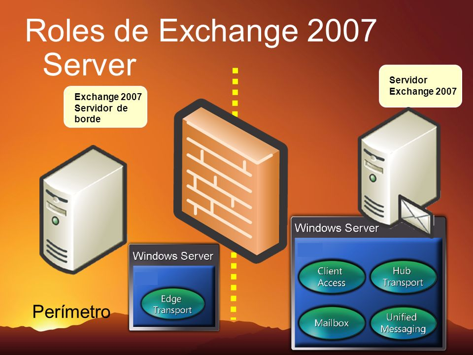 Roles de Exchange 2007 Server Perímetro Exchange 2007 Servidor de borde Servidor Exchange 2007