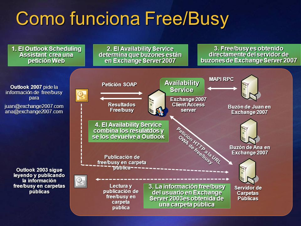 2. El Availability Service determina que buzones están en Exchange Server 2007 Resultados Free/busy Availability Service Petición SOAP Exchange 2007 C