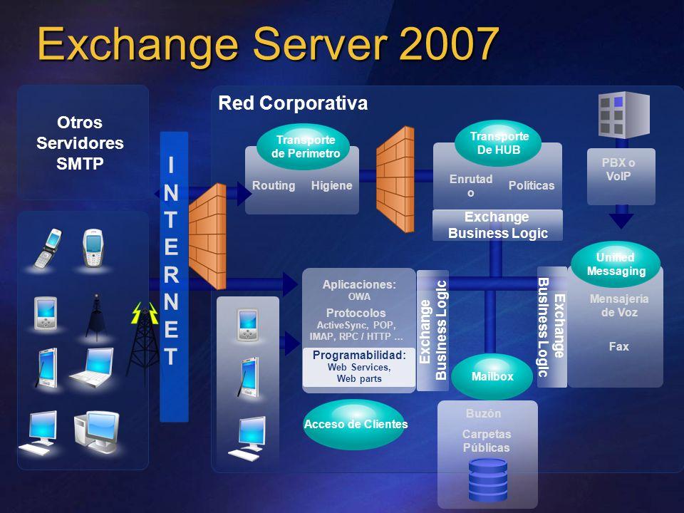 Exchange Server 2007 Red Corporativa Otros Servidores SMTP Buzón Mailbox RoutingHigiene Enrutad o Políticas Mensajería de Voz Acceso de Clientes PBX o