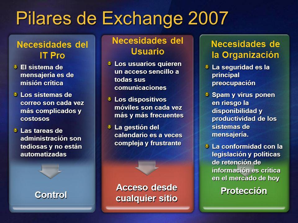 Pilares de Exchange 2007 El sistema de mensajería es de misión crítica Los sistemas de correo son cada vez más complicados y costosos Las tareas de ad