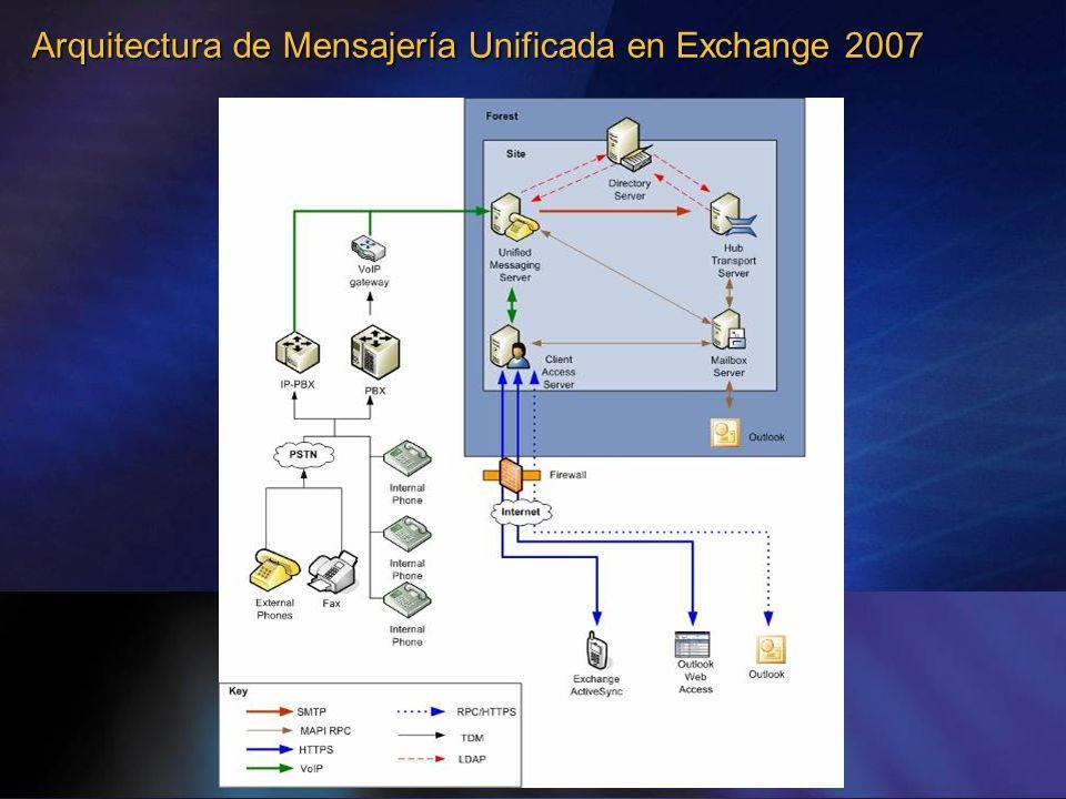 Arquitectura de Mensajería Unificada en Exchange 2007