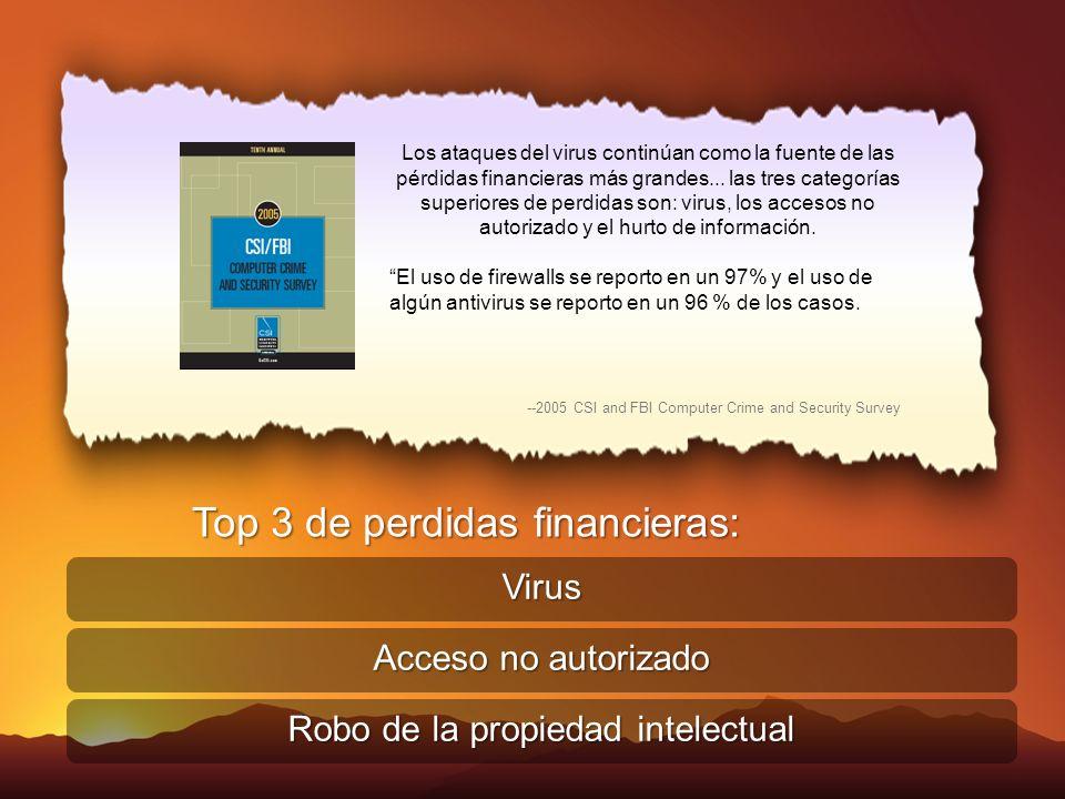 Virus Acceso no autorizado Robo de la propiedad intelectual Los ataques del virus continúan como la fuente de las pérdidas financieras más grandes...