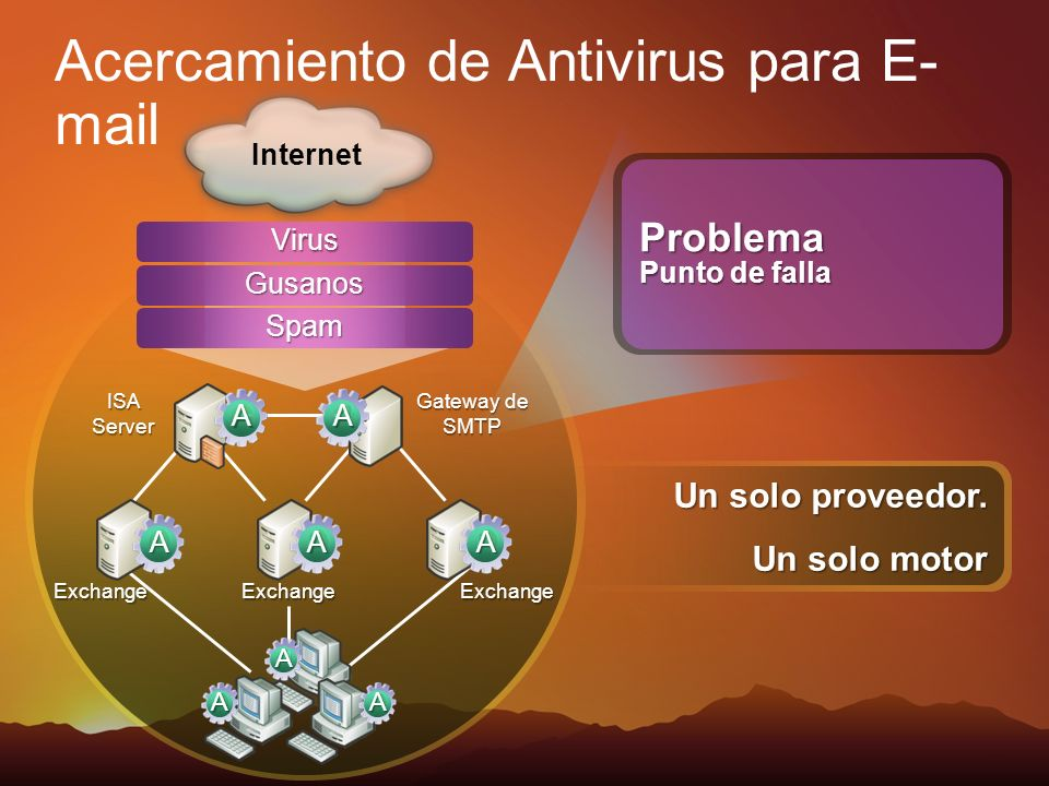 Problema Punto de falla Exchange ISA Server Gateway de SMTP Internet Acercamiento de Antivirus para E- mail Virus Gusanos Spam ExchangeExchange Un sol