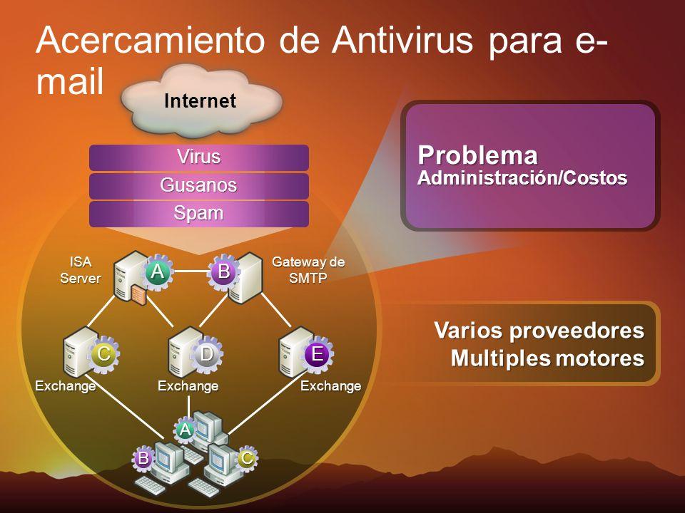Problema Administración/Costos Exchange ISA Server Gateway de SMTP Internet Acercamiento de Antivirus para e- mail Virus Gusanos Spam ExchangeExchange