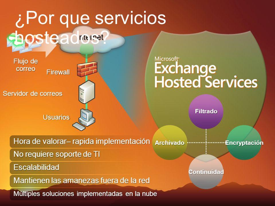 Internet Flujo de correo Firewall Usuarios Servidor de correos ¿Por que servicios hosteados? Hora de valorar– rapida implementación No requiere soport