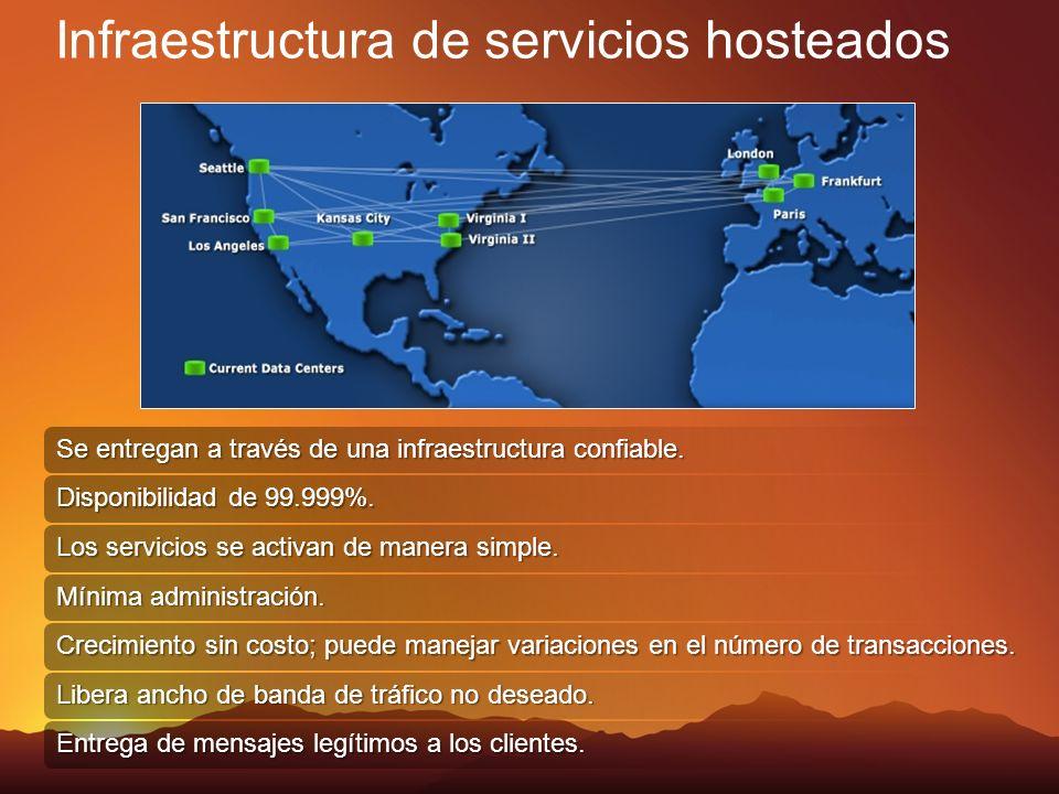 Infraestructura de servicios hosteados Se entregan a través de una infraestructura confiable. Disponibilidad de 99.999%. Mínima administración. Crecim