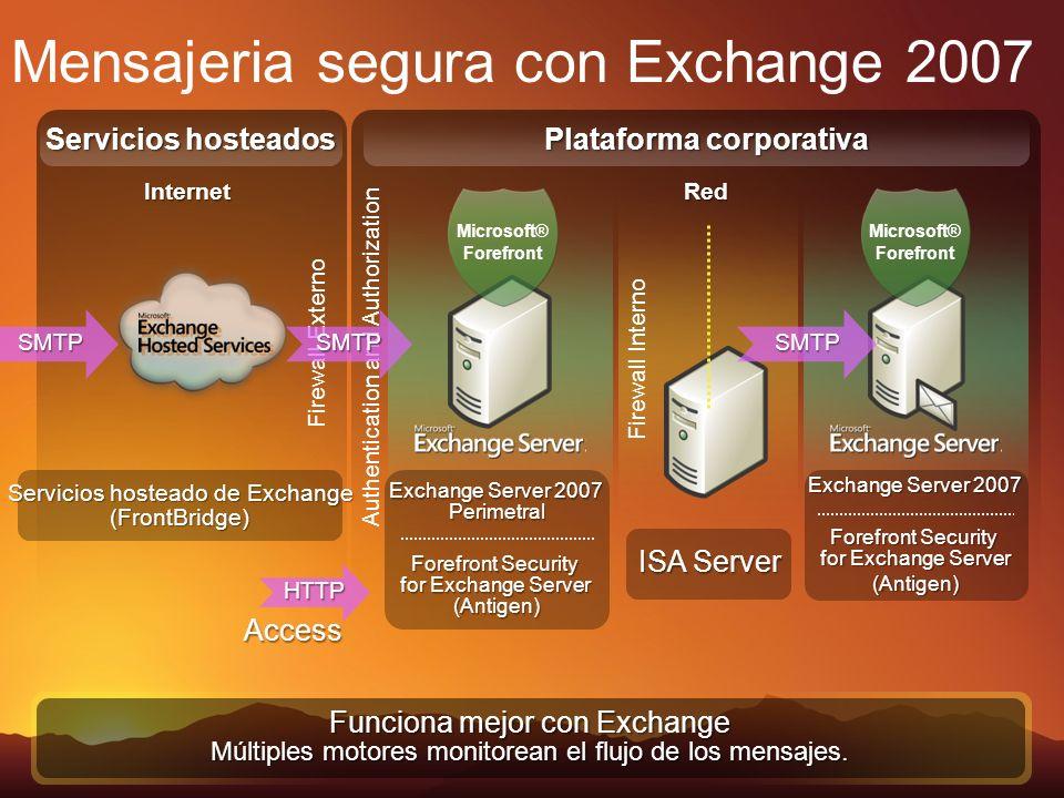 Authentication and Authorization Servicios hosteados Red Firewall Externo Firewall Interno Plataforma corporativa Internet Mensajeria segura con Excha