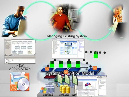 STORAGESERVERSNETWORKING NEW APPLICATION Managing Existing System