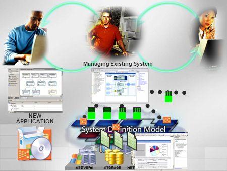 Dynamic Systems Initiative (DSI) Desarrollando aplicaciones con le gestión en mente SMS 2003 MOM 2000 System Center Windows Server 2003 provee un entorno rico para la gestión Aplicaciones Diseñadas para las Operaciones Plataforma Consciente de las Operaciones Gestión Inteligente La Gestión está en el centro de todo lo que hacemos