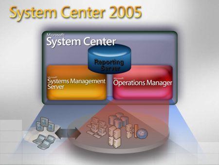 System Center 2005 Reporting Server